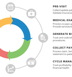 steps involved in revenue cycle management [ 2756 x 2112 Pixel ]
