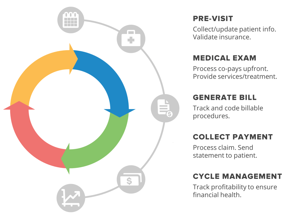 medium resolution of steps involved in revenue cycle management