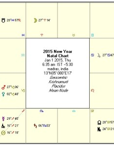 New year predictions by kt astrologer also vedic astrology transit rh softwareandfinance