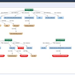 Sharepoint 2010 Site Diagram 1998 Dodge Ram 2500 Abs Wiring Real World Software Architecture Tool Update For Reverse