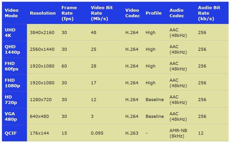Change Samsung Phone Video Resolution & Aspect Ratio