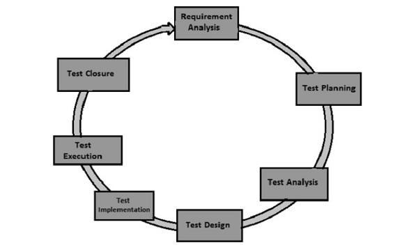 SAP Testing Guide: Detailed SAP Tutorial for Beginners