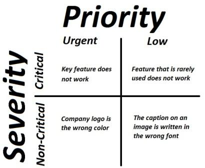 Difference between Priority and Severity