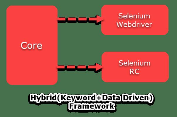 Hybrid (Keyword+Data Driven) Framework