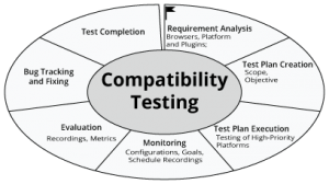 Why It's Mandatory To Perform Platform Compatibility