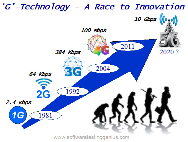 Evolution of GTechnology1G to 5G  Software Testing Genius