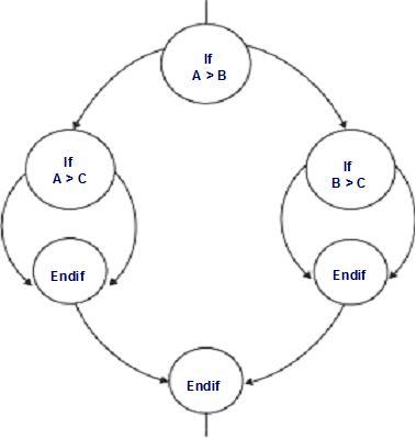ISTQB Foundation Level Exam Crash Course Part-11
