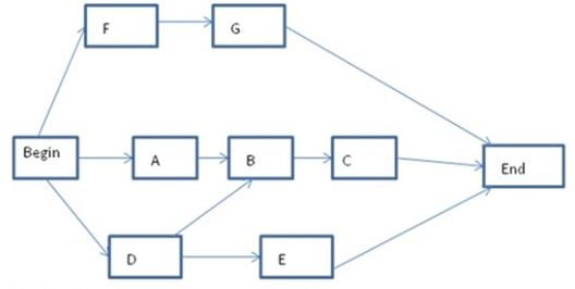 types of network diagrams in project management how do antacid tablets work diagram pmi pmp professional practice exam q 671 to 680 b precedence diagramming c schedule d mathematical analysis