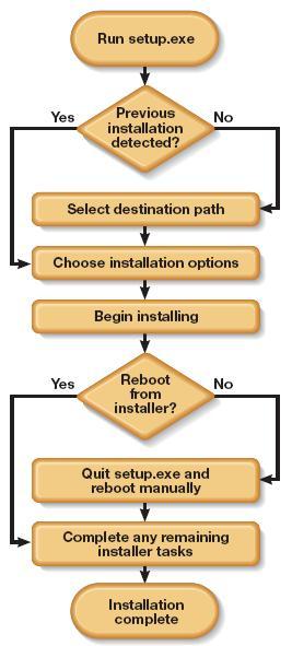 Software Installation / Uninstallation Testing