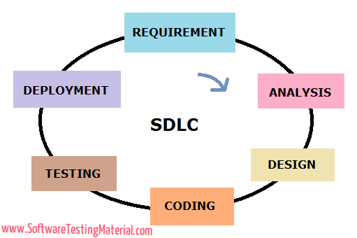 Software Development Life Cycle Sdlc Software Testing Material