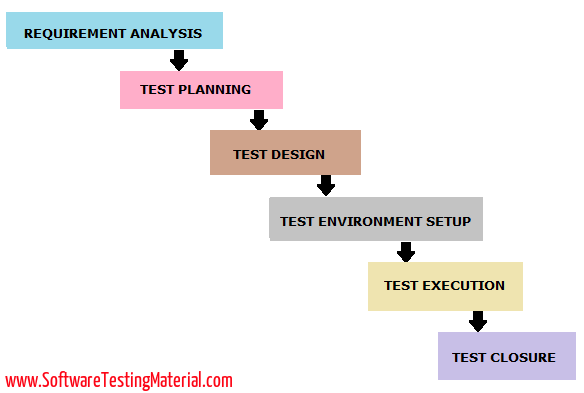 STLC - Software Testing Life Cycle