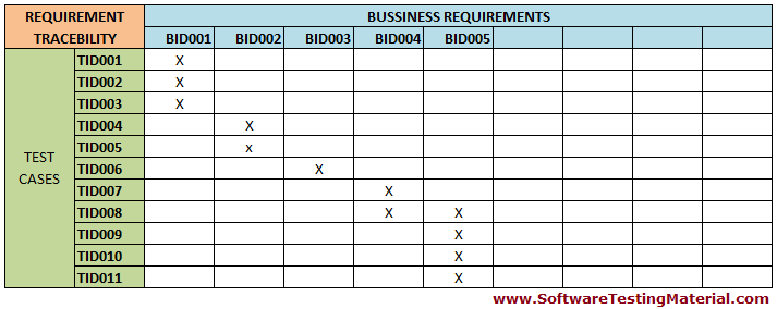 Requirements traceability matrix rtm softwaretestingmaterial types of requirements traceability matrix rtm pronofoot35fo Images