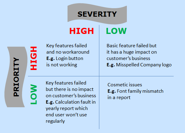 What is the difference between Severity and Priority
