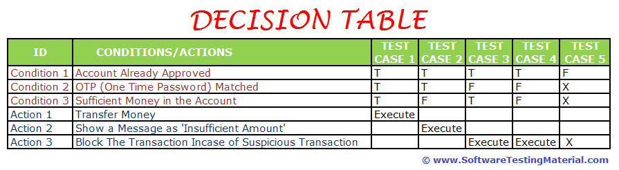 decision table test case design technique