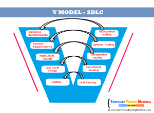 V Model in Software Development Life Cycle