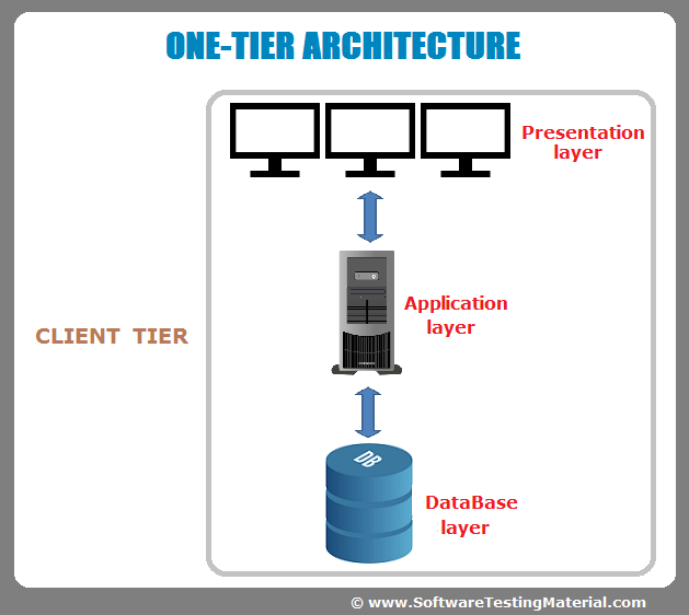 Software architecture one tier two tier three tier n tier for Architecture 1 tiers
