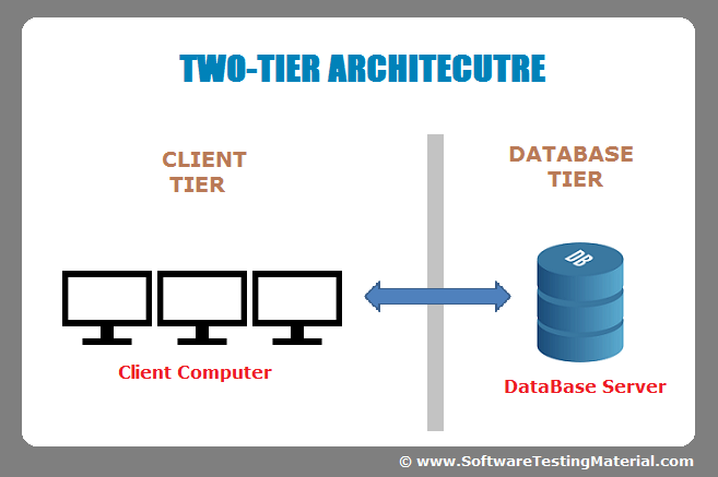 Software Architecture: OneTier, TwoTier, Three Tier, N Tier