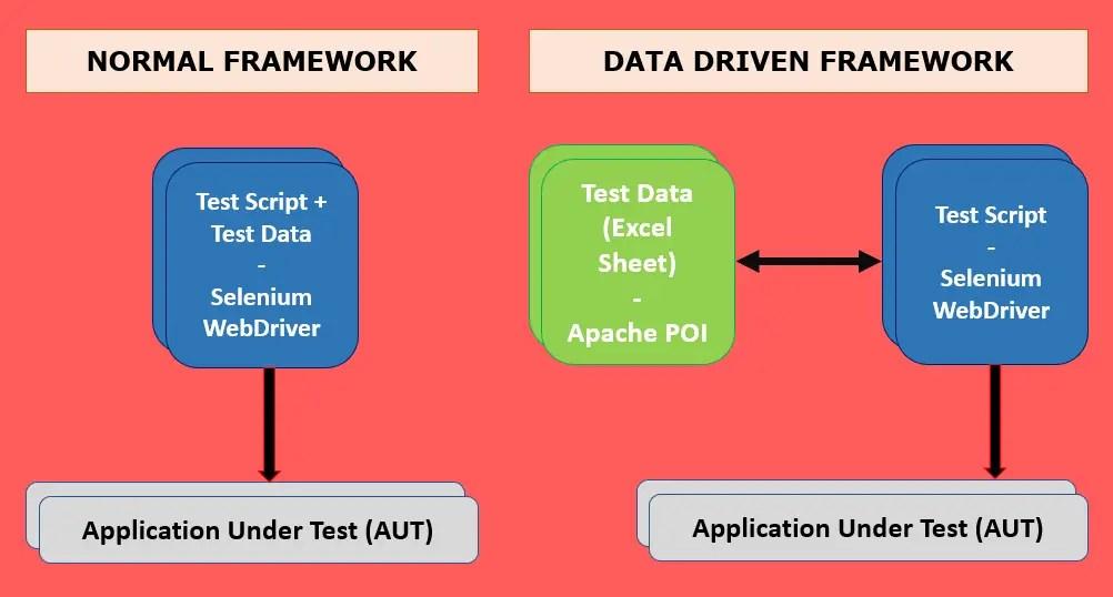 Data Driven Testing Framework Architecture