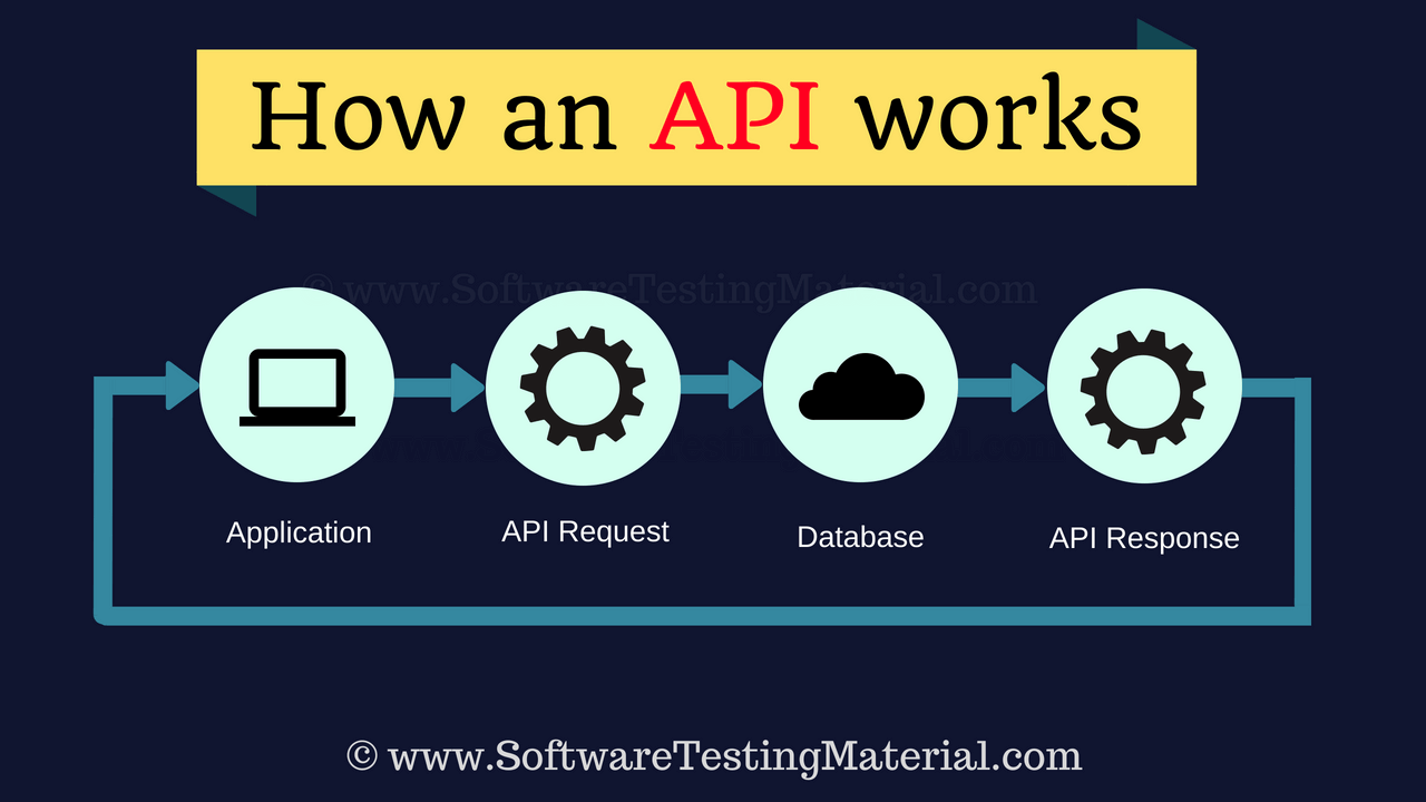 How An API Works