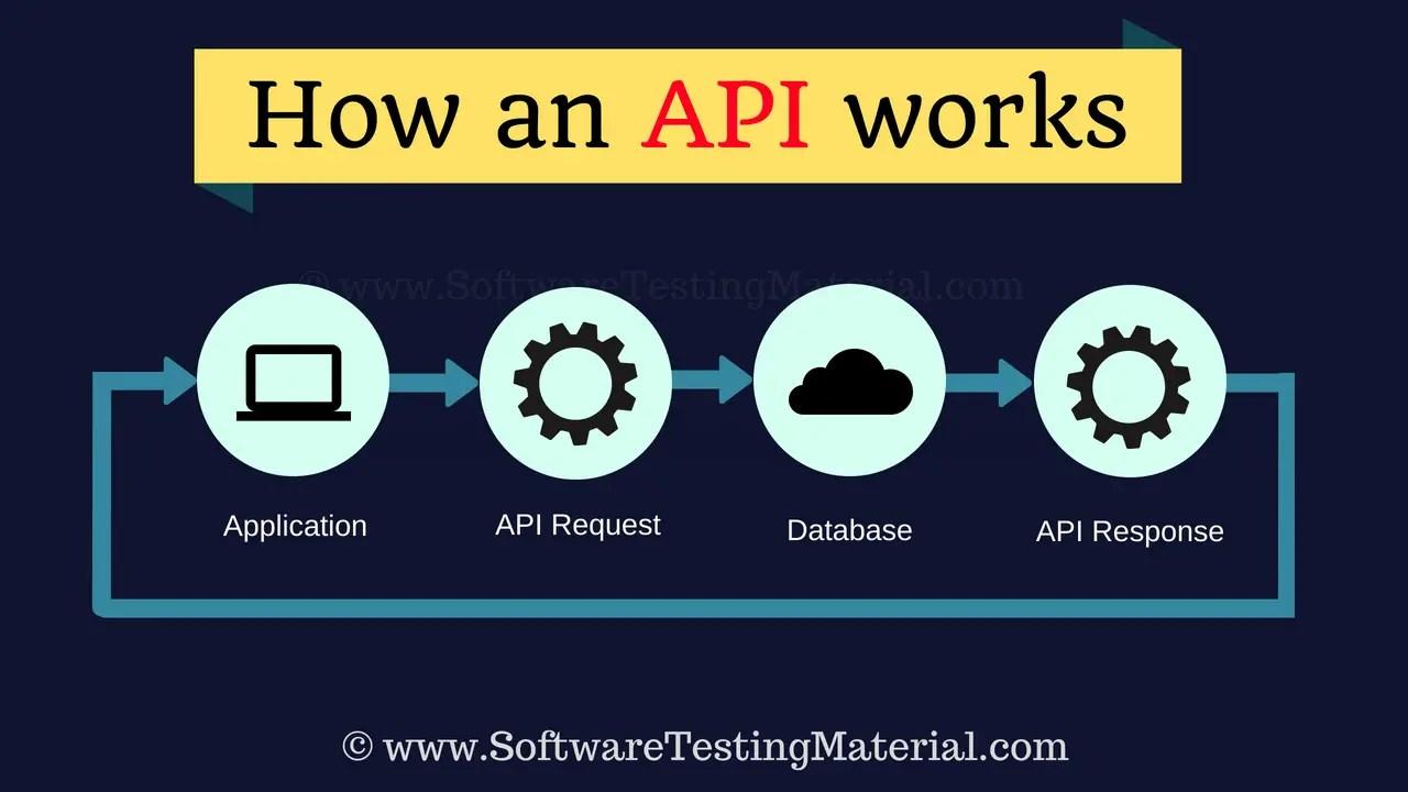 How An API Works