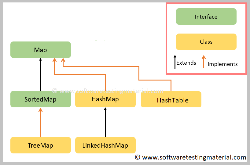 map methods java