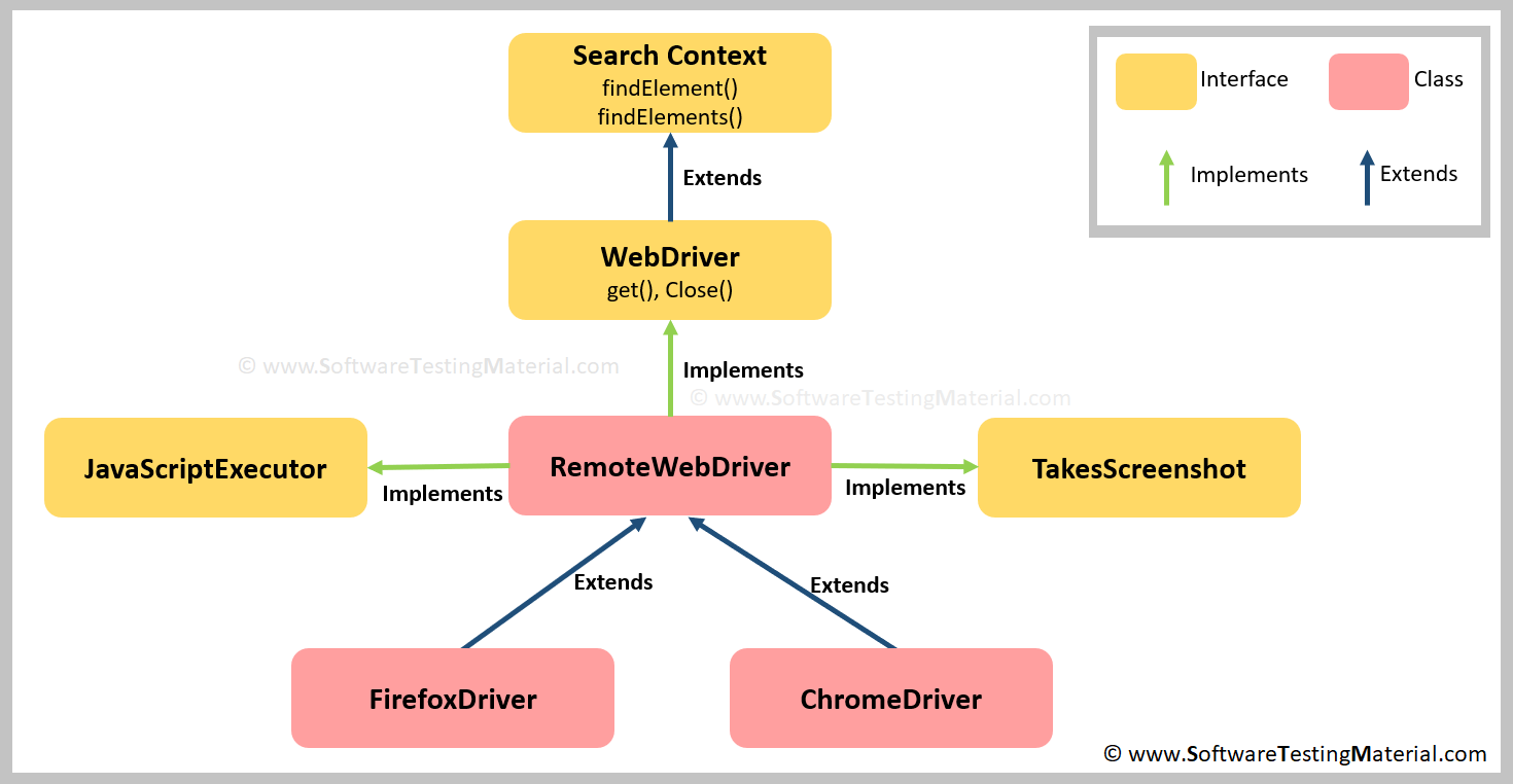 WebDriver driver = new FirefoxDriver() - Why we write in