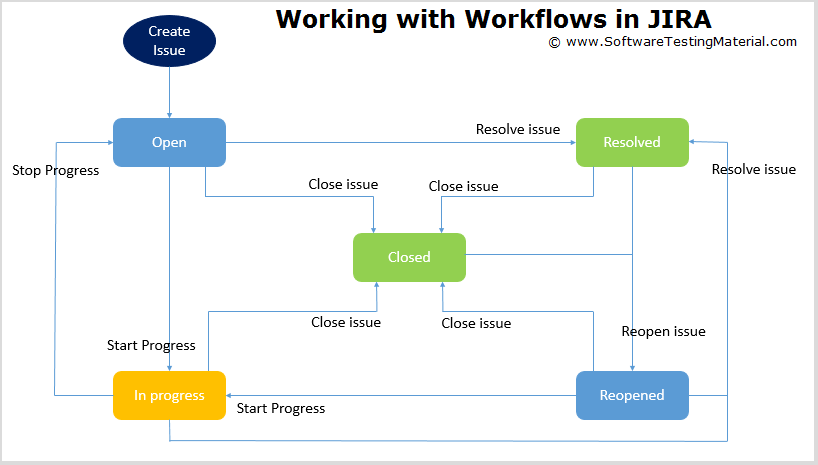Working with Workflows in JIRA
