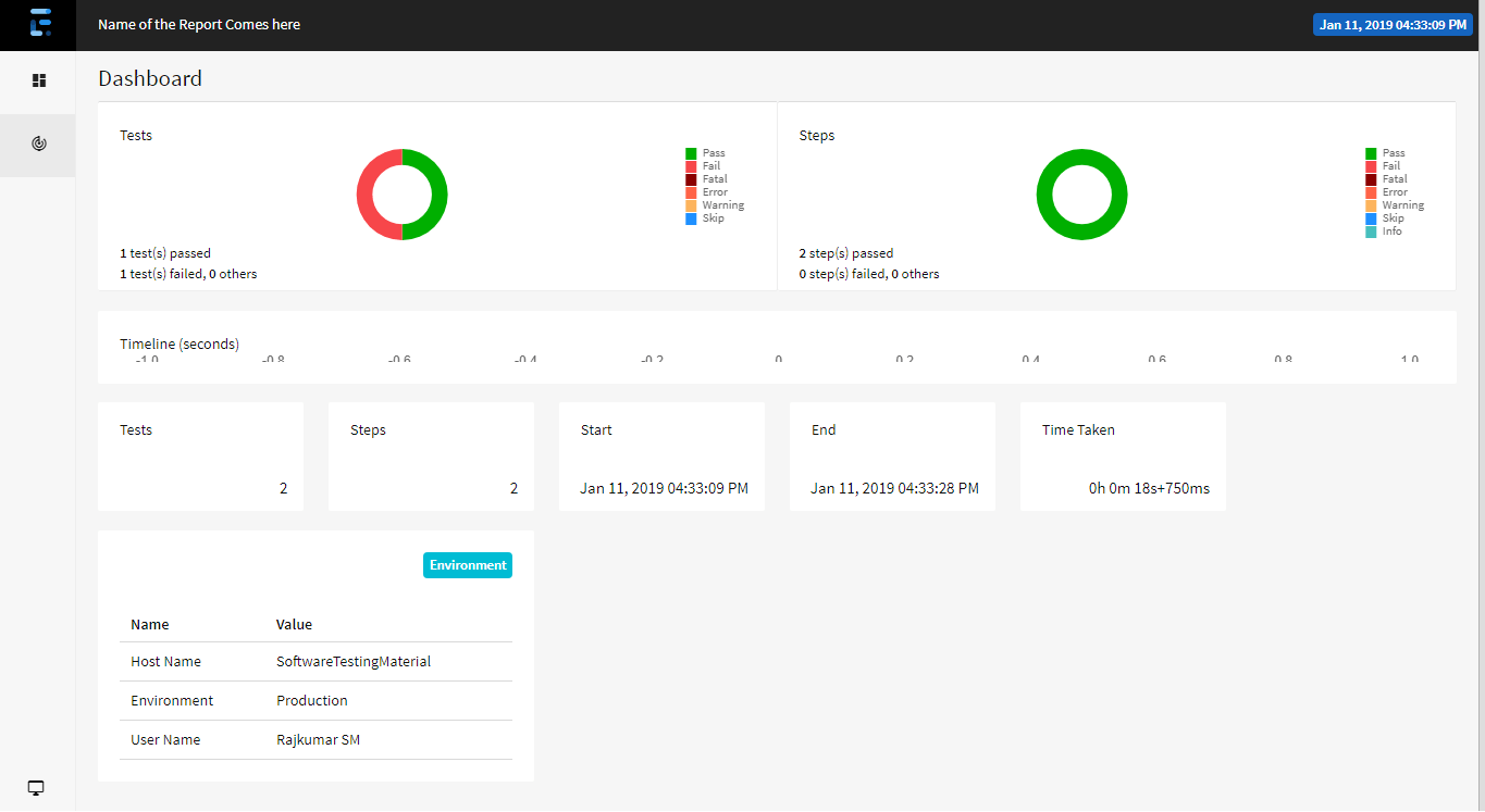 Extent Reports Version 4 Dashboard