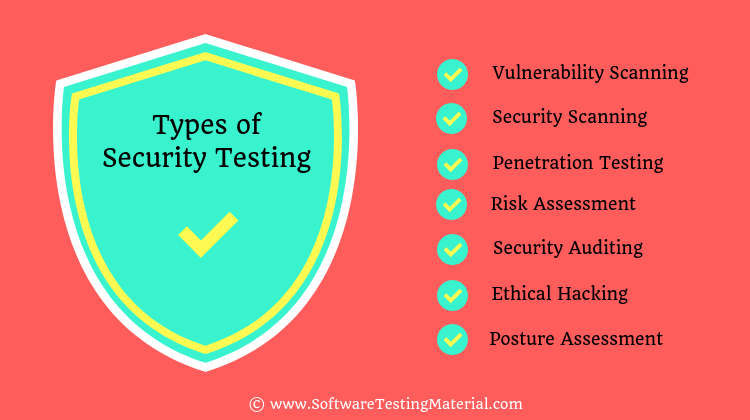 Types of Security Testing