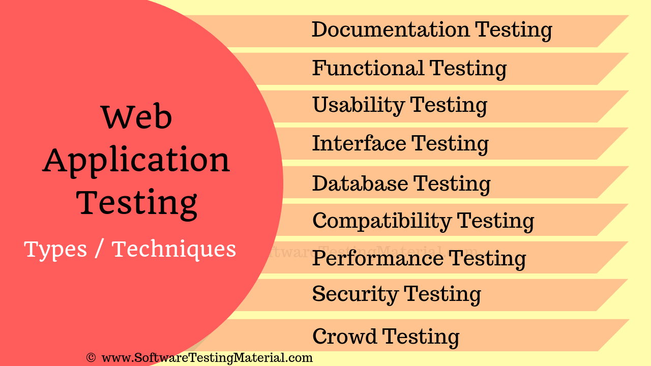 Web Application Testing Types or Techniques