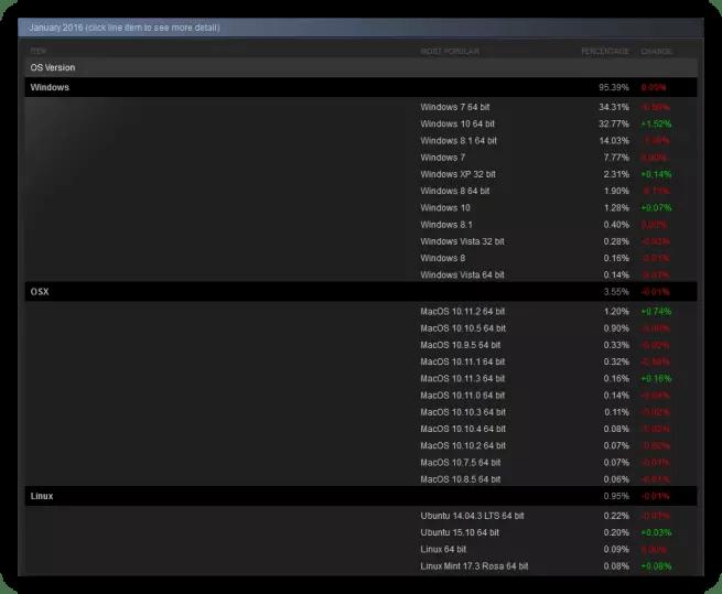 Encuesta hardware enero 2016 Steam Windows 10