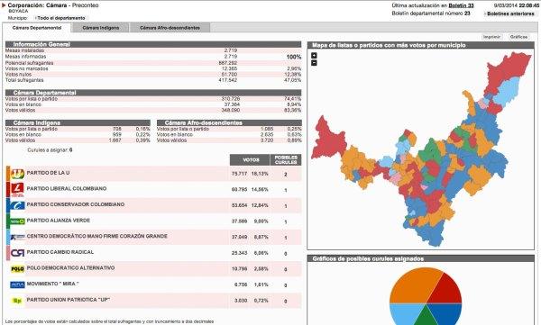 resultados_camara_boyaca
