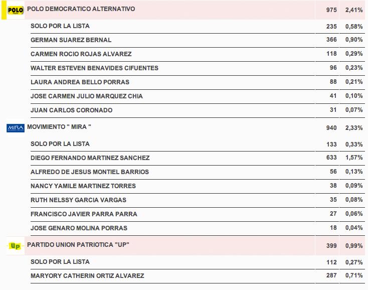 resultados_candidatos_camarasogamoso3