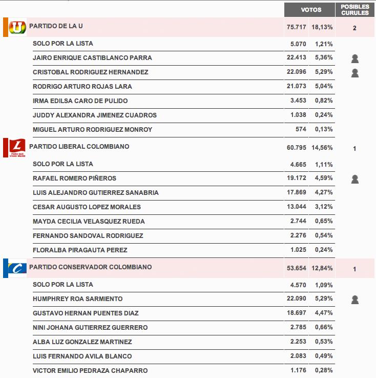 resultados_candidatoscamara_boyaca