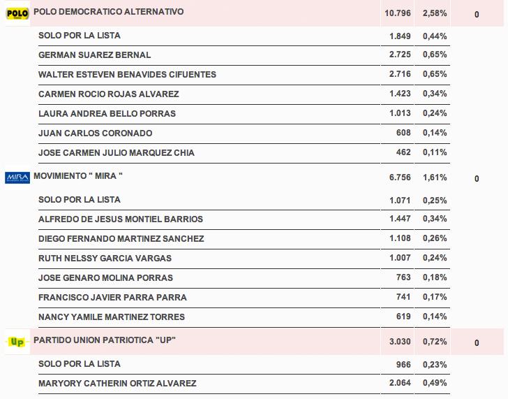 resultadoscandidatos_camara_boyaca3