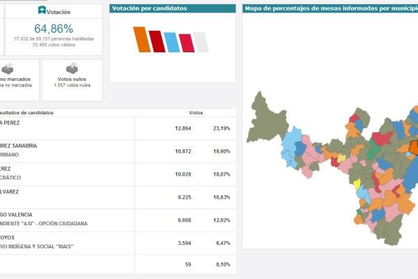 resultados_alcaldia