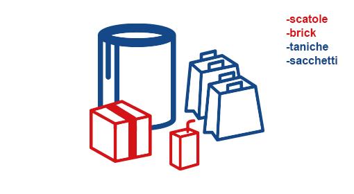 SOGEDIM Logistica e trasporti per packaging confezioni imballaggio primario