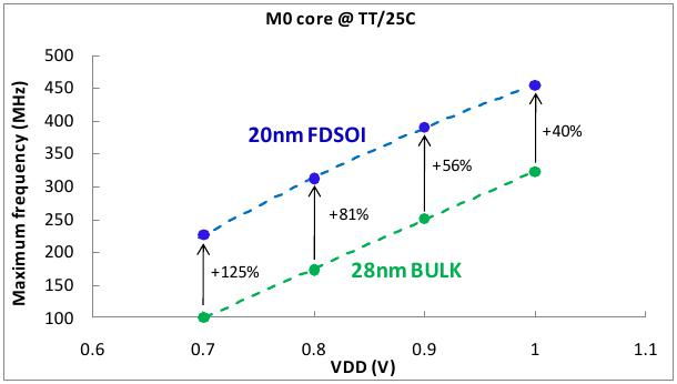 Cortex-M0 benchmark – performance comparison between 28nm bulk and 20nm FDSOI