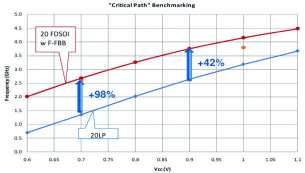 DDR3 critical path - LVT  avor