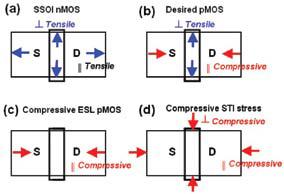 Various stress configurations