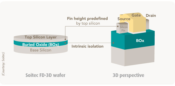 FinFET on FD-3D wafer