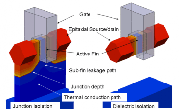Schematic representation of bulk junction and Fig1: dielectric-isolated FinFETs