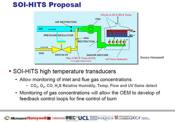 SOI-HITS Proposal