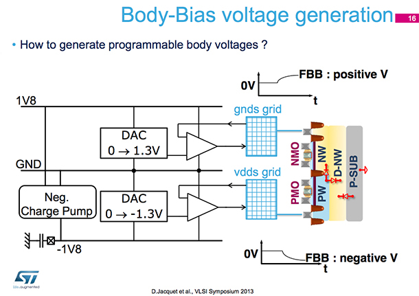 There's a new presentation on the SOI Consortium website, Architectural choices & design-implementation methodologies for exploiting extended FD-SOI DVFS & body-bias capabilities, by David Jacquet, STMicroelectronics, full of excellent information for designers.