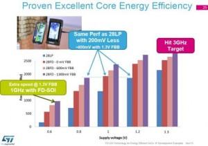 FDSOI_Core_Efficiency