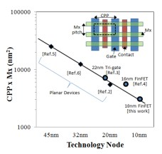 Paper-T2.2-A-10nm-Platform-Technology-for-Low-Power-and-High-Performance-Applications-Featuring-FINFET-Devices-with-Multi-Workfunction-Gate-Stack-on-Bulk-and-SOI
