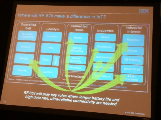 IBM_RFSOI_IoT