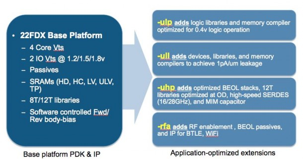 GLOBALFOUNDRIES and Synopsys Streamline the Move to 22nm FD-SOI_Fig. 3_22FDX Platform and Extensions