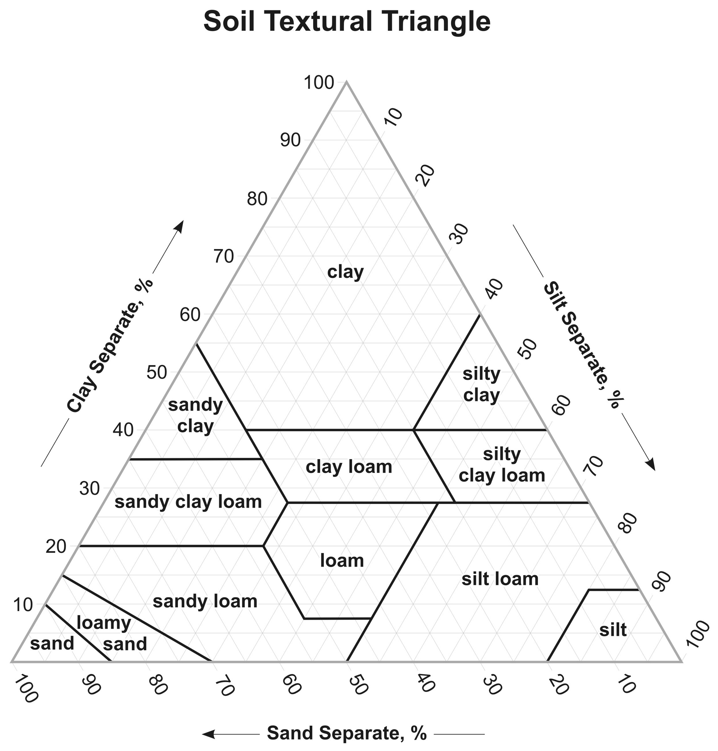 Texture Soilhub