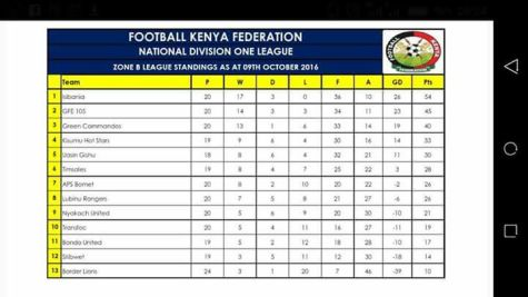 national-divison-one-standings